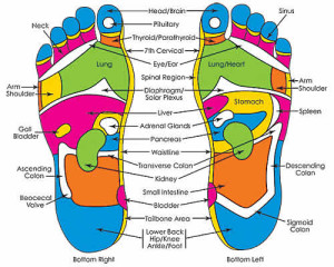 Reflex_foot chart